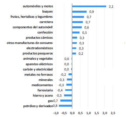 10 subsectores con mayor y menor contribución