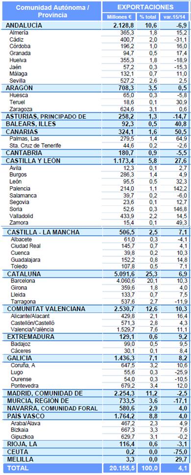 Analisis por comunidades autonomas y provincias