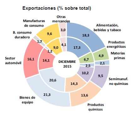 Resultado por sector_Exportaciones 2015